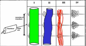 5.-UTC-kleurcodering